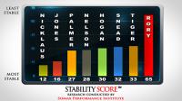 stability score