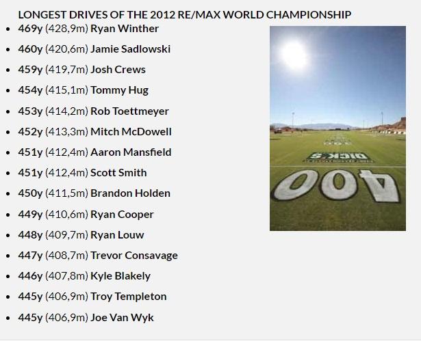 longest drives 2012